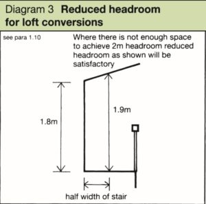 Loft Staircase Headroom